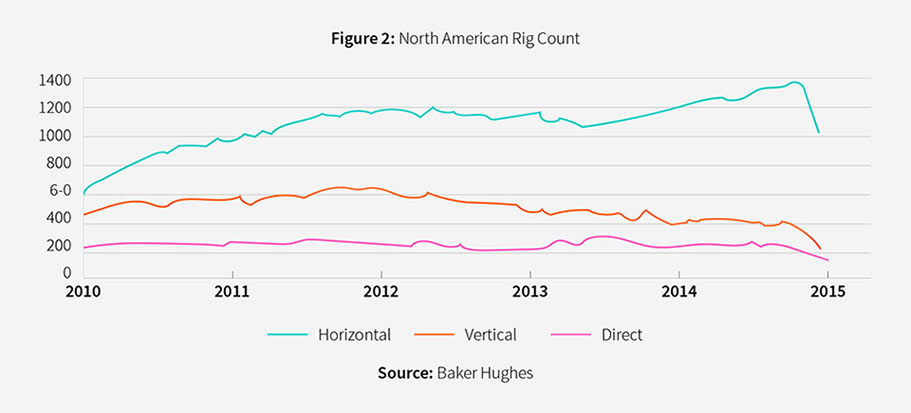 north american rig count