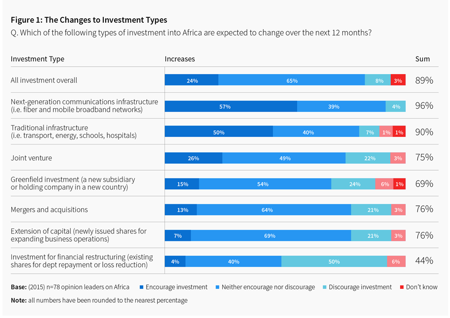 Figure 1 The changes to Investment Types