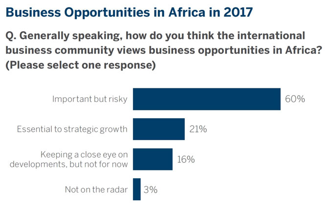 Africa business opportunities 2017 graph