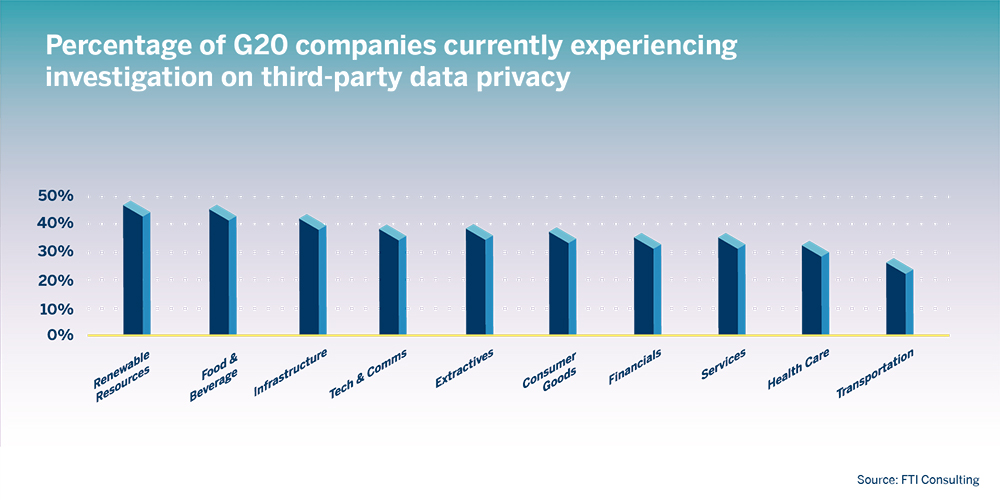 G20 Companies