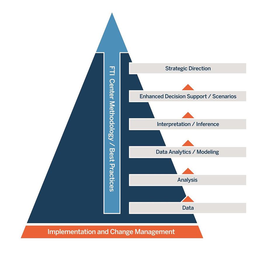 CHEP Strategy Pyramid