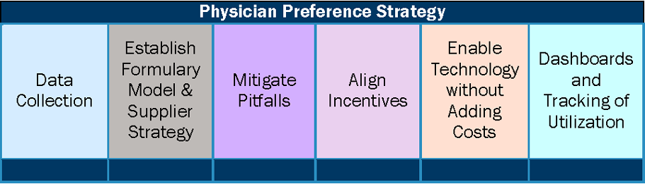 Physician Preference Strategy