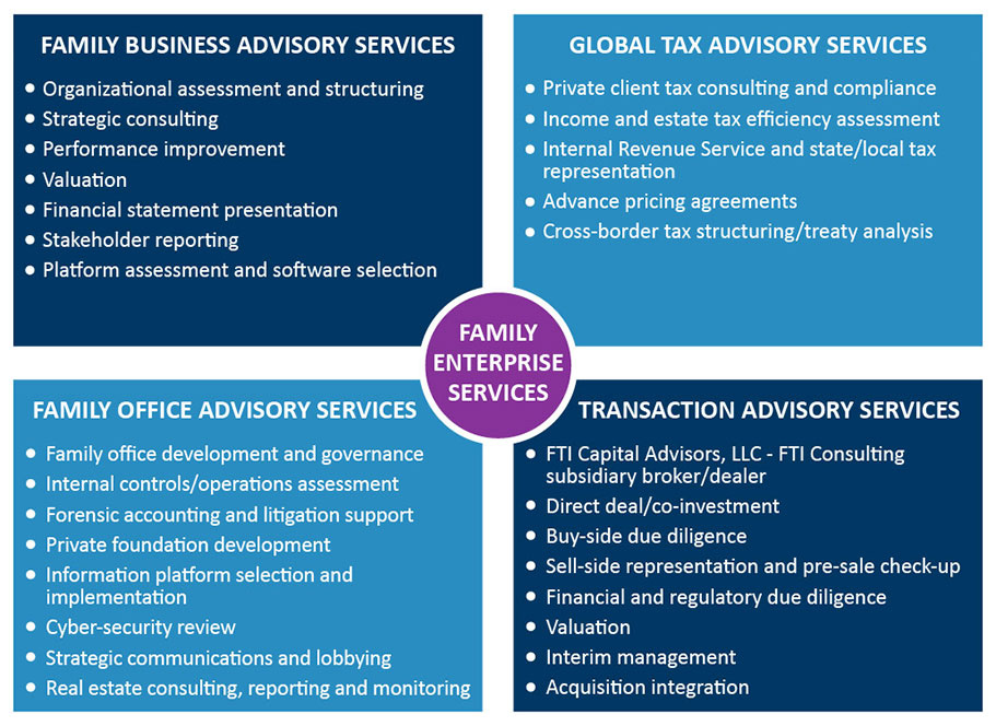Family Enterprise Services Fti Consulting