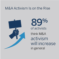 mergers acquisitions activism