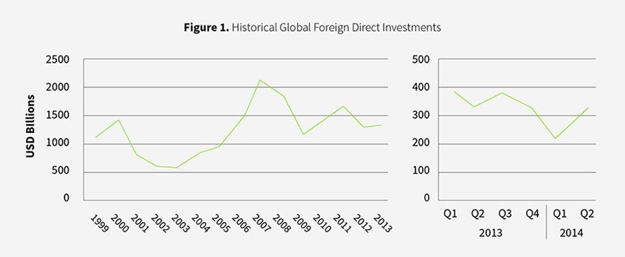historical global investments