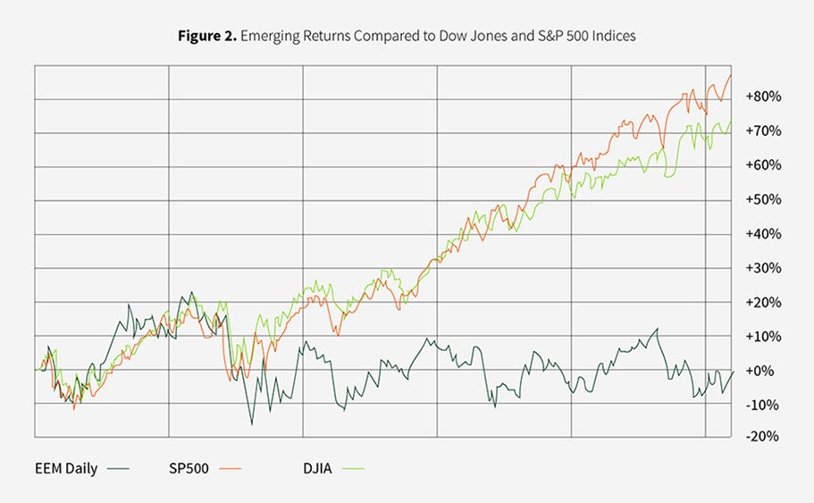emerging returns down jones