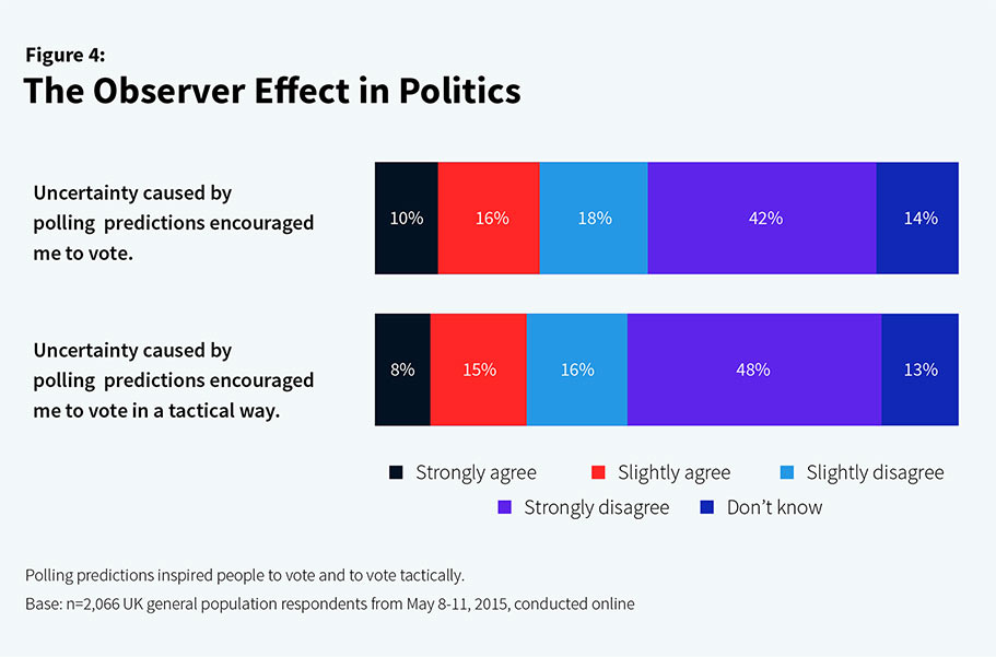 figure 4 observer effect politics