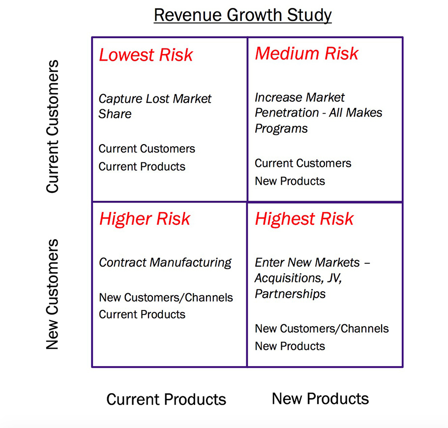 Revenue Growth Study
