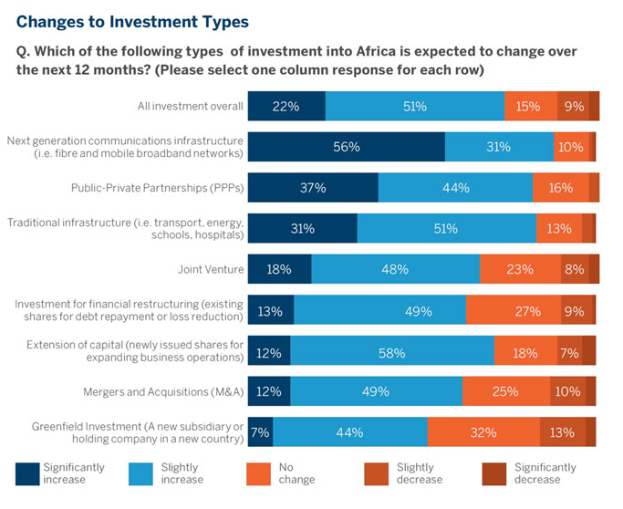 Africa investment 2017 graph