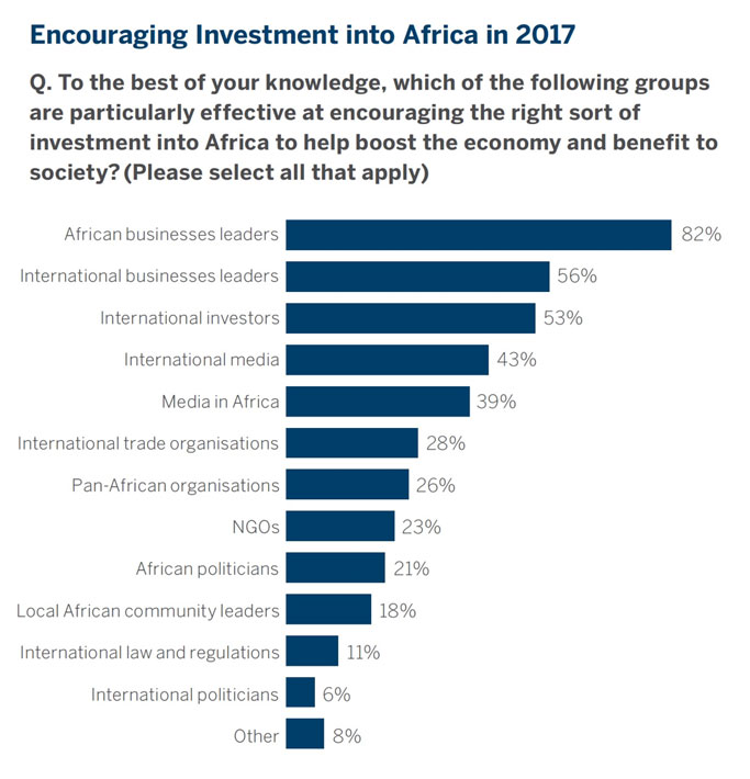 encouraging investment Africa 2017 graph