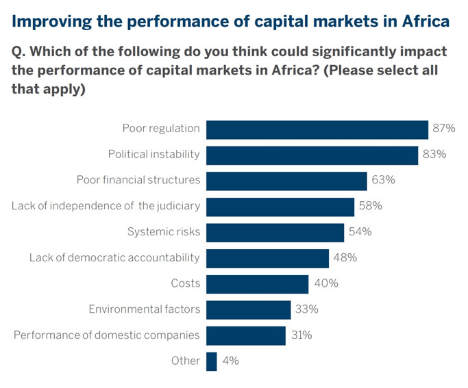 capital markets Africa 2017 graph