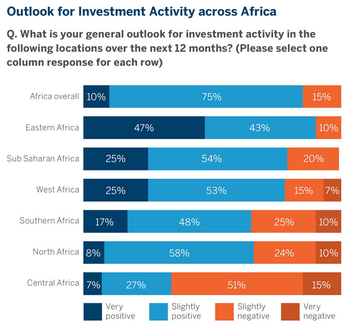 outlook investment activity Africa 2017 graph