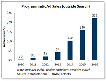 Programmatic Ad Sales Graph