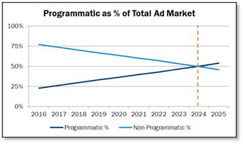 Programmatic as Percentage of Total Ad Market