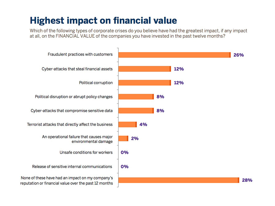 highest impact on financial value graph