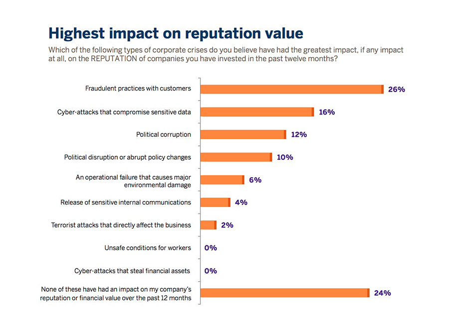 highest impact on reputation value graph