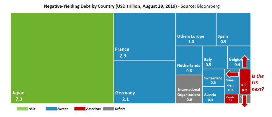 Negative Yielding Debt Infographic