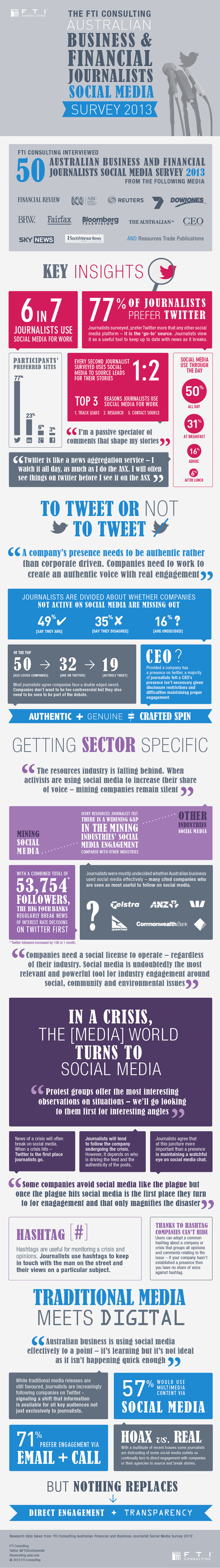 Australian Business and Financial Journalists Social Media Survey 2013