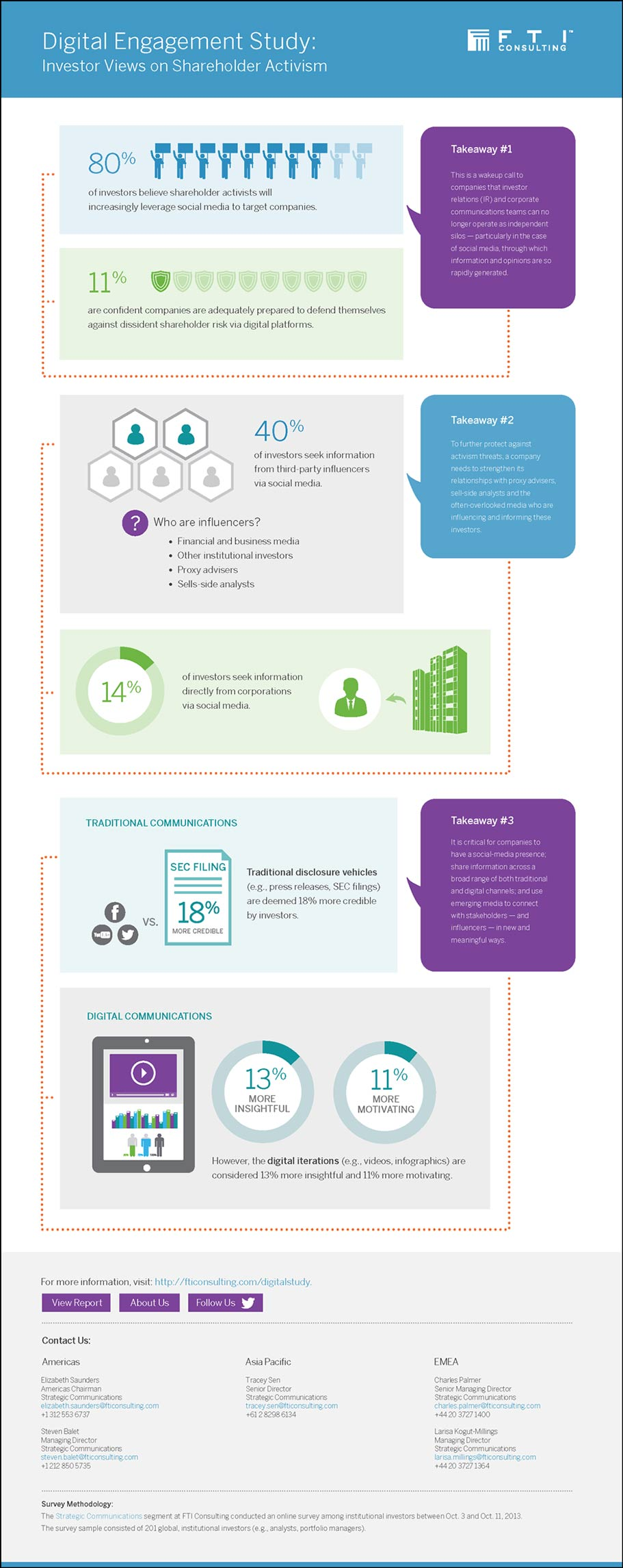 Digital Engagement Shareholder Activism Infographic