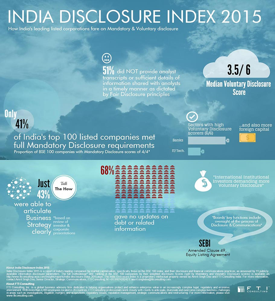 India Disclosure Index Infographic